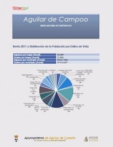 Principales Indicadores Económicos y Sociales Aguilar de Campoo