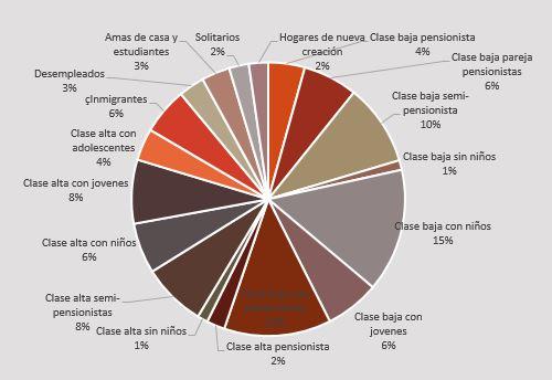 Clases sociales Aguilar de Campoo 2011